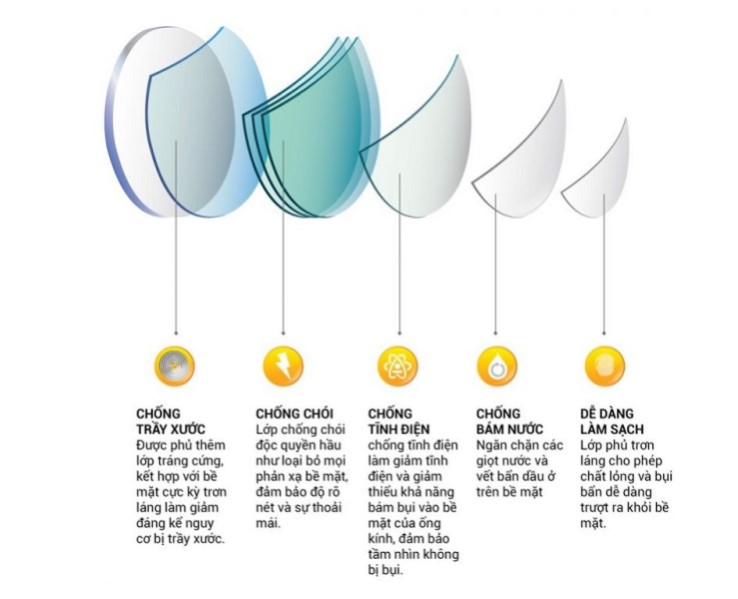 ưu điểm tròng kính polycarbonate